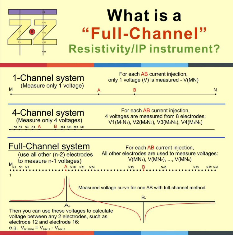 Full-Channel Resistivity/IP
